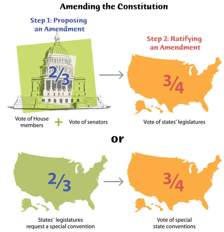 Proposed Us Constitutional Amendments To Solve Our Corruption Problems